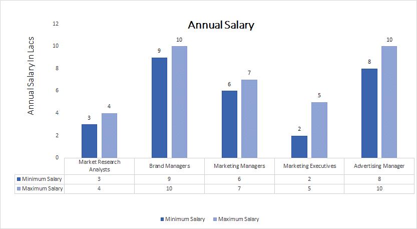 Nursing Home Marketing Salary - Best Market 2017